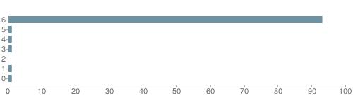 Chart?cht=bhs&chs=500x140&chbh=10&chco=6f92a3&chxt=x,y&chd=t:93,1,1,1,0,1,1&chm=t+93%,333333,0,0,10|t+1%,333333,0,1,10|t+1%,333333,0,2,10|t+1%,333333,0,3,10|t+0%,333333,0,4,10|t+1%,333333,0,5,10|t+1%,333333,0,6,10&chxl=1:|other|indian|hawaiian|asian|hispanic|black|white